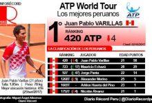 [TENIS] Juan Pablo Varillas desciende cuatro casillas en el ATP